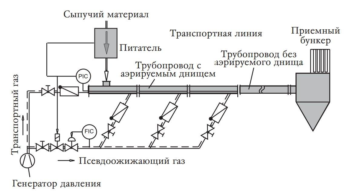 Cхема пневмотранспорта с системой аэрации трубопровода